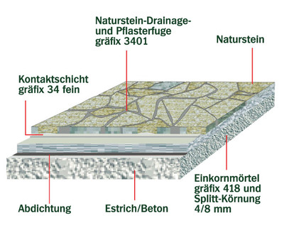 bauzentrum beckmann naturstein verlegemoertel